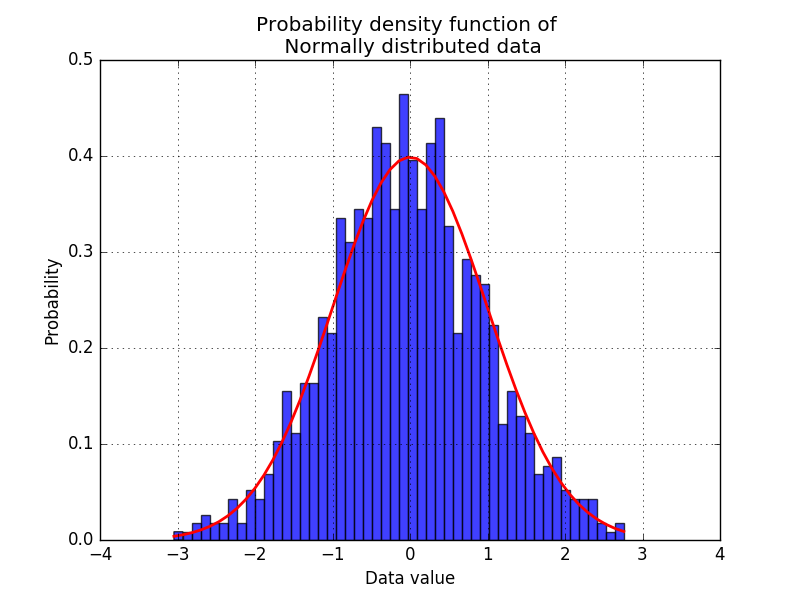 statsnotes1_data