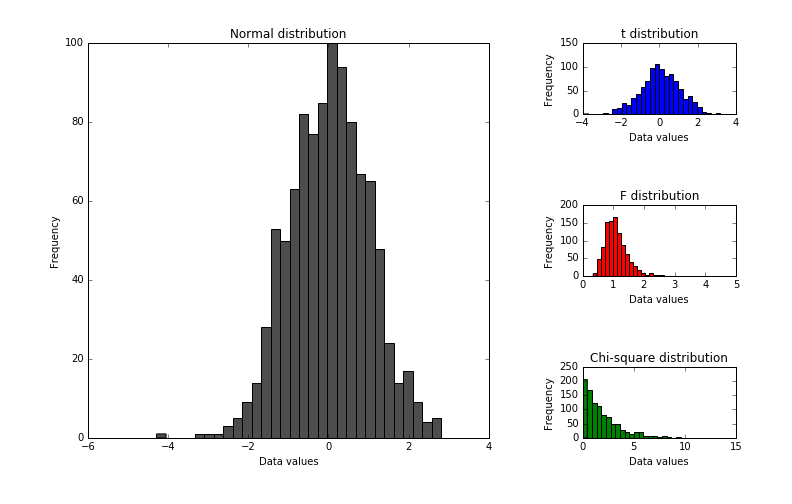 Matplotlib: How to plot subplots of unequal sizes | Scientifically Sound