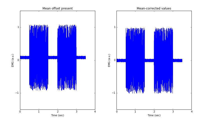 Python: Analysing EMG signals – Part 3 | Scientifically Sound
