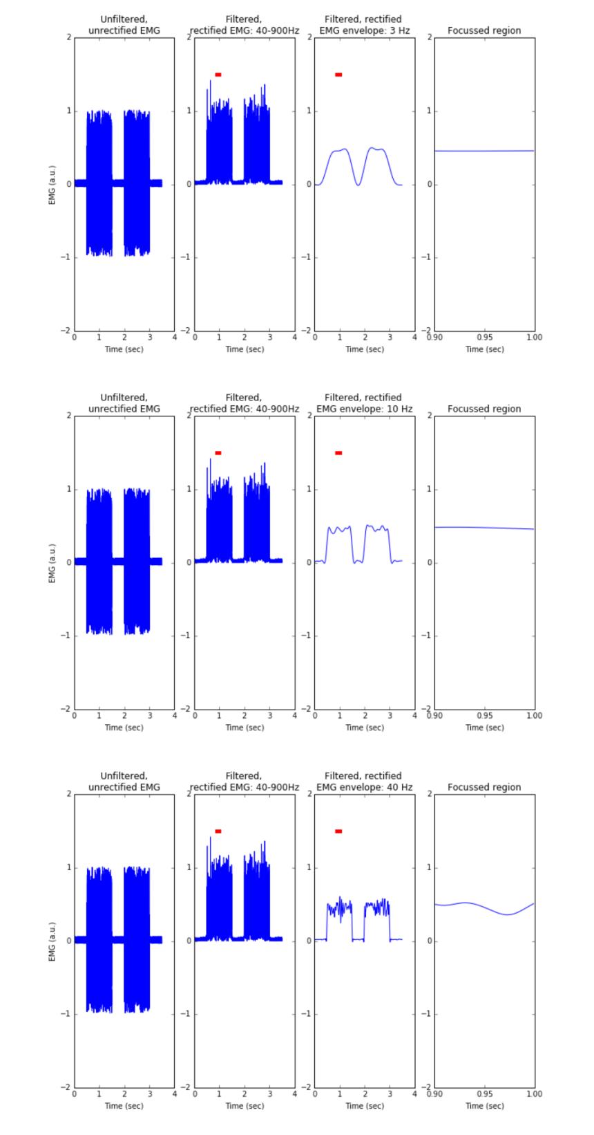 Python: Analysing EMG signals – Part 4 | Scientifically Sound