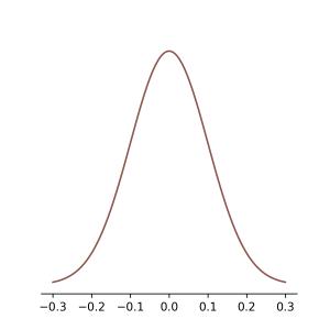 normal_distribution_0_1