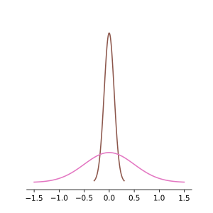 normal_distribution_0_1_0_5