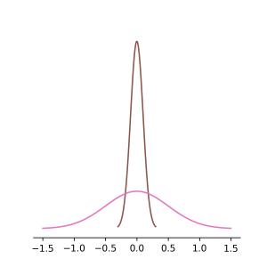 normal_distribution_0_1_0_5