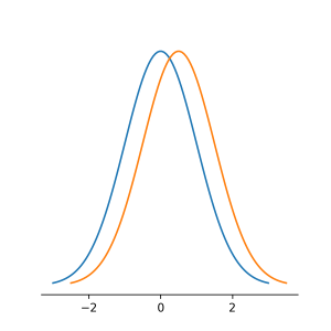 two_normal_distributions