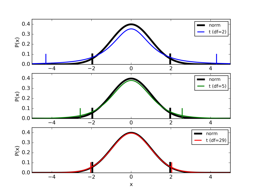 What are degrees of freedom in statistics? – Part 2