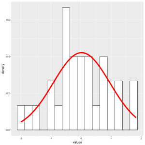 Verify if data are normally distributed in R: part 1