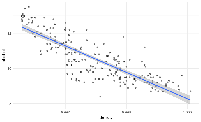 Simple linear regression in R | Scientifically Sound