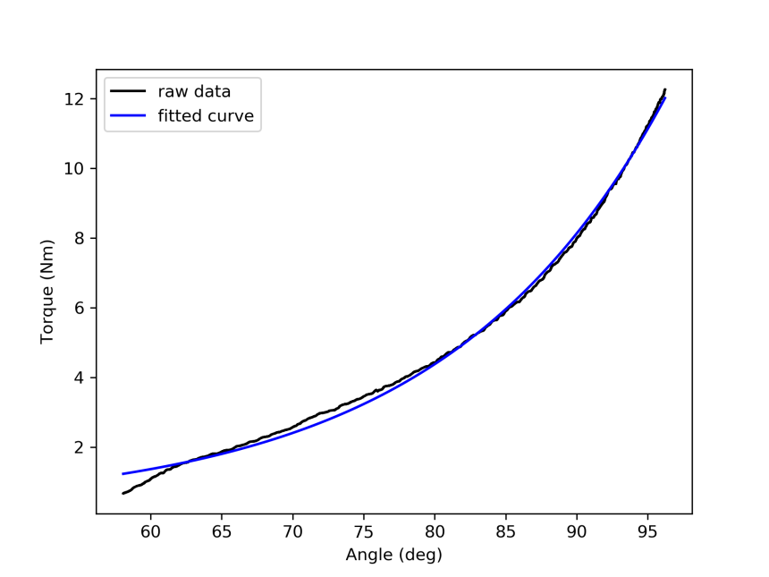 Fitting polynomial or exponential curves to biological data in